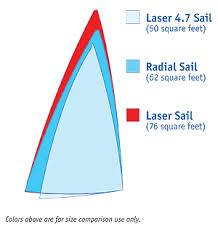 4.7 RADIAL  & STD SAILS